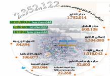 «الإحصاء»: عدد الحجاج تجاوز 2.352 مليون